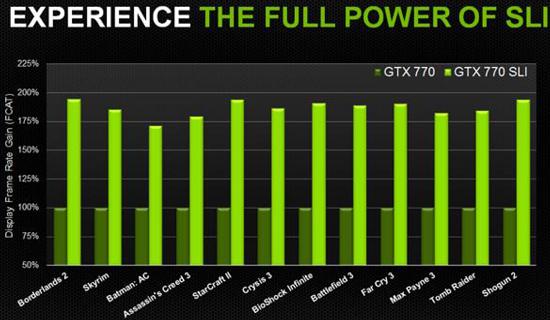 770-sli-performance