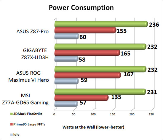 fGIGABYTE Z87X-UD3H Power Consumption