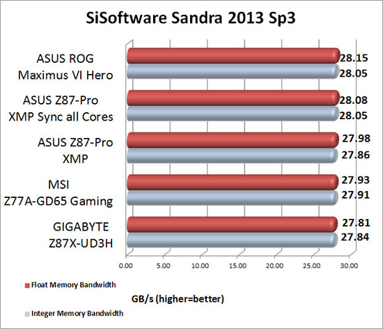 GIGABYTE Z77X-UP7 Intel Z77 Sandra 2013 SP1a Memory Benchmark Scores