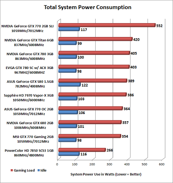 power-consumption