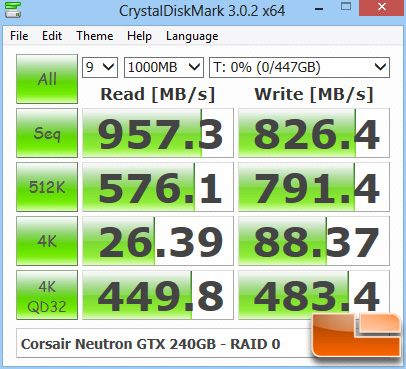 Corsair Neutron GTX 240GB RAID 0 CRYSTALDISKMARK Z77