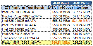 Plextor M5M 128GB mSATA ATTO GRID