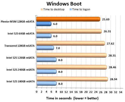 Plextor M5M 128GB mSATA Boot Chart