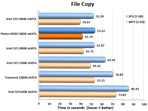 Plextor M5M 128GB mSATA FILECOPY CHART