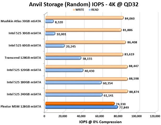 Plextor M5M 128GB mSATA Anvil IOPS Chart