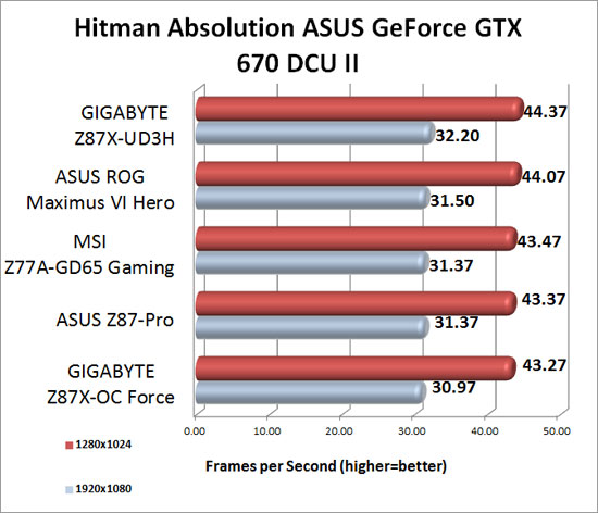 Hitman Absolution Benchmark