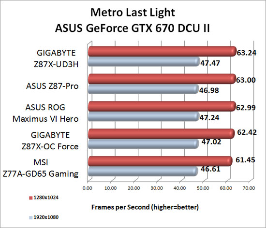 Metro Last Light Benchmark