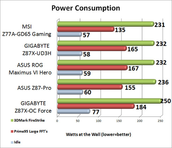 GIGABYTE Z87X-OC Force Power Consumption