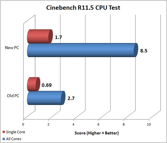 Cinebench R11.5 CPU Test