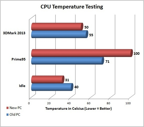 CPU Temperature Testing