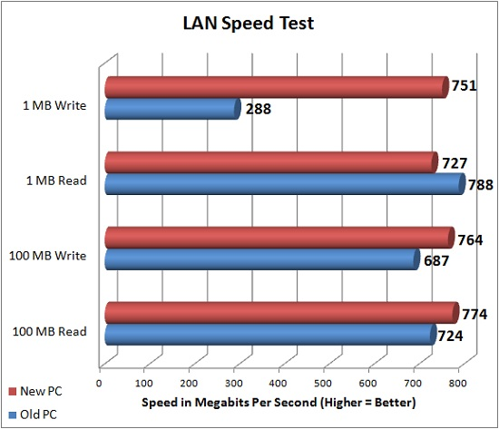 LAN Speed Test Results