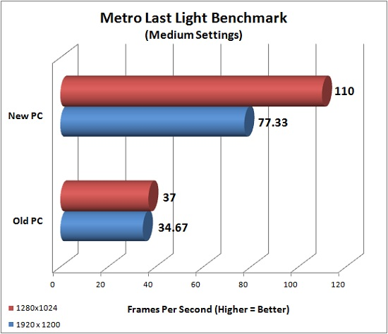 Metro Last Light Benchmark Results