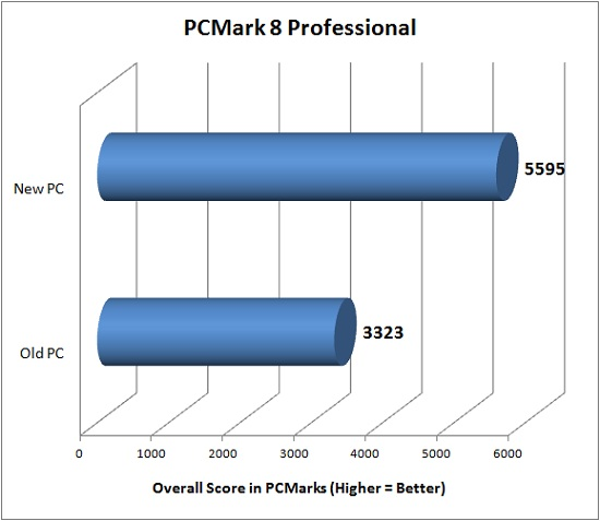 PCMark 8 Professional