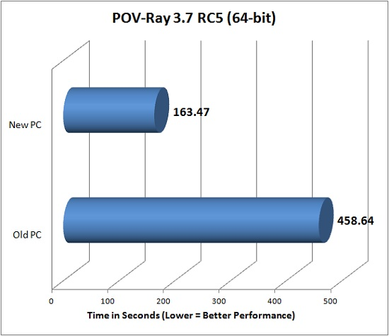 POV-Ray 3.7 RC5 (64-bit)