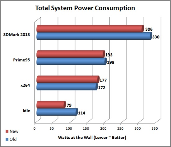 Total Power Consumption