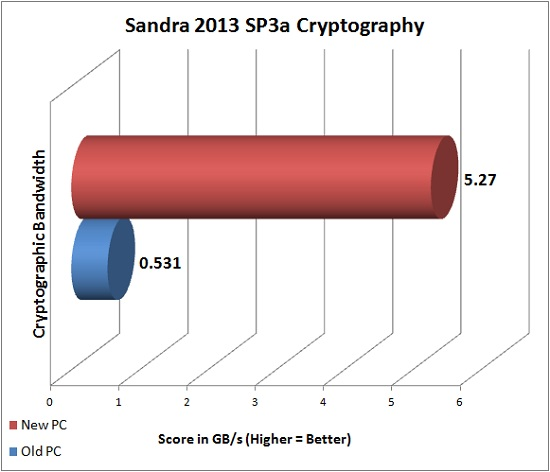 Sandra 2013 SP3a Cryptography