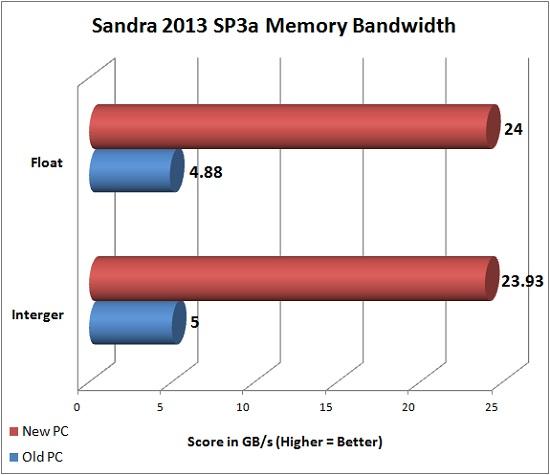 Sandra 2013 SP3a Memory Bandwidth