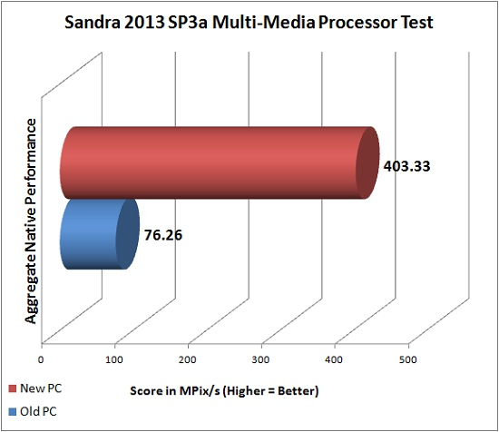 Sandra 2013 SP3a Multi-Media Processor Test
