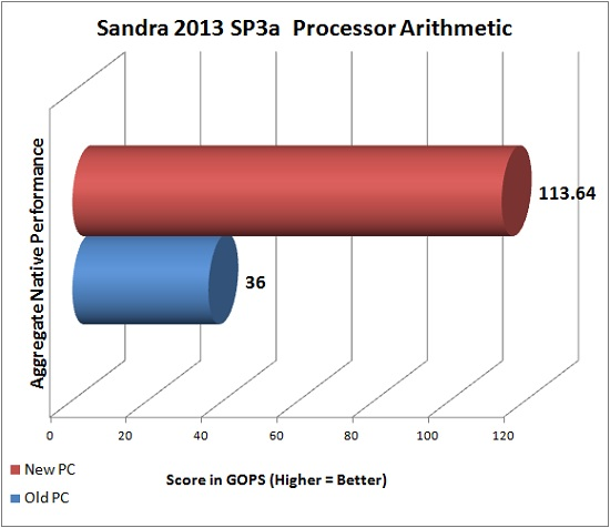 Sandra 2013 SP3a Processor Arithmetic