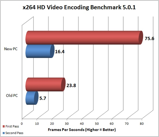x264 HD Video Encoding Benchmark Results