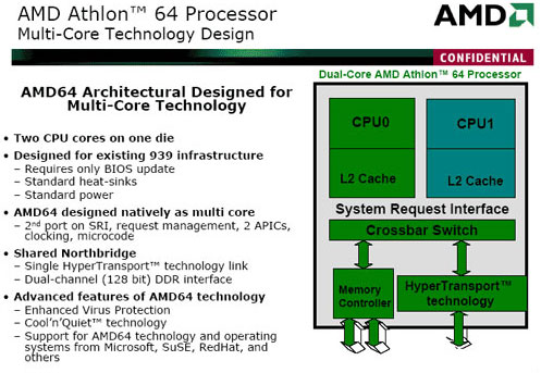 AMD Core Architecture