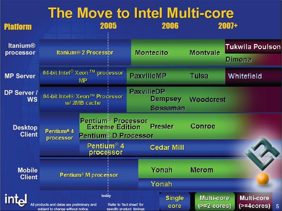 IDF 2005 Intel Roadmap