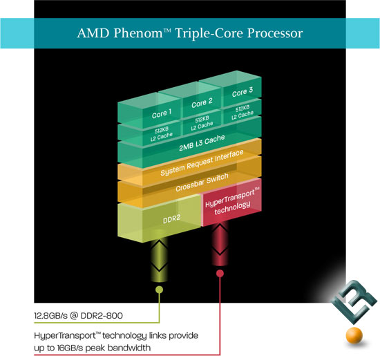 AMD Phenom Triple Core Processors