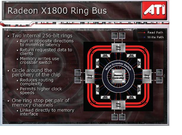 X1000 series Ring Bus