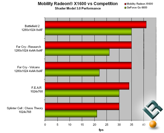 ATI Mobility X1600 Shader Model 3.0 Performance