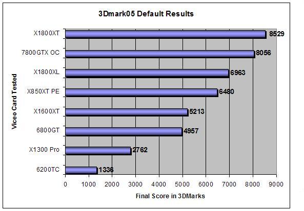 3DMark 05 results