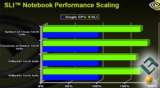 NVIDIA SLI Notebook Performance