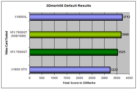 3d Mark 06 Overclocked Results