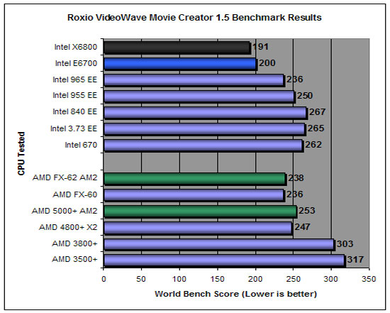 World Bench 6 AMD FX-60 Results