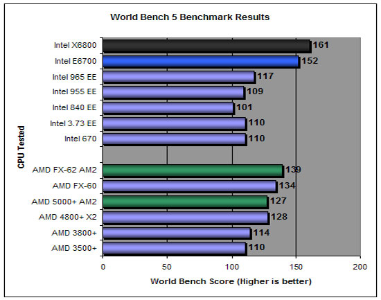 PC World World Bench 5 Results