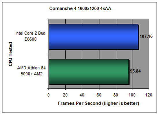 Comanche 4 Benchmark Performance