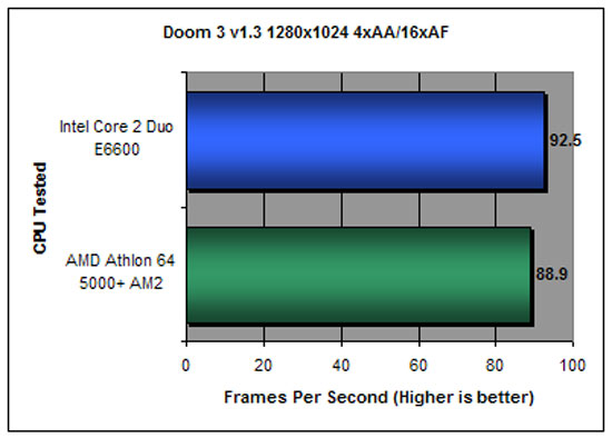 DOOM 3 Benchmarking at 1280x1024
