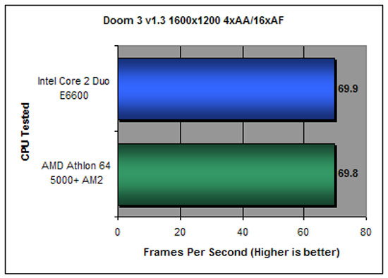 DOOM 3 Benchmarking at 1600x1200