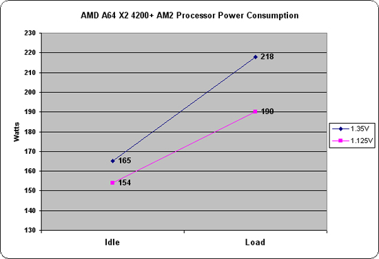 AMD 4200+ Power Consumption