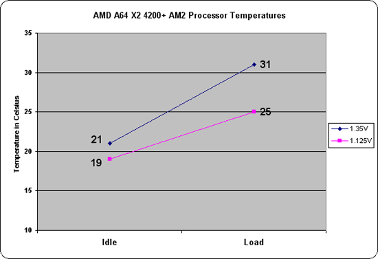 AMD 4200+ Temperature Chart