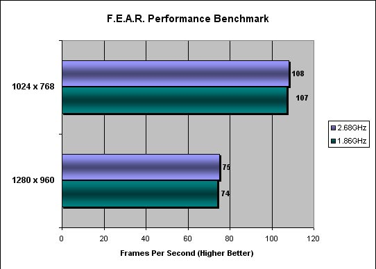 F.E.A.R. Benchmarking