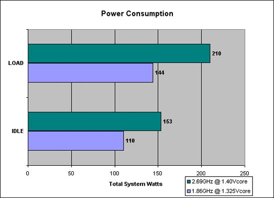 Power Consumption Graph