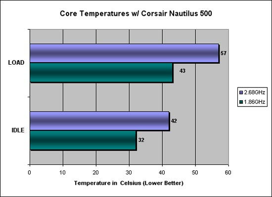 Idle and Load Temperature Graph