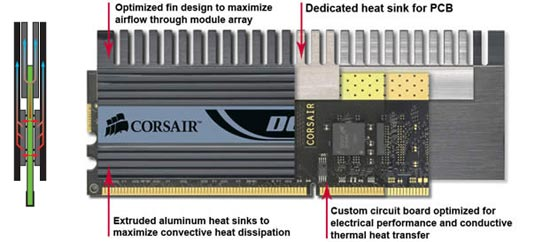 Corsair 2GB PC2-8888C4 Dominator Airflow Memory Kit
