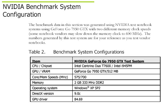 NVIDIA GeForce Go 7950GTX Test System