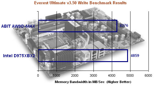 Everest Memory Benchmark Results