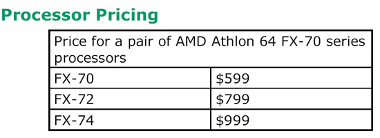AMD Quad FX Pricing
