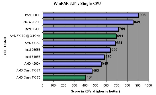 WinRar Single CPU Benchmark Results