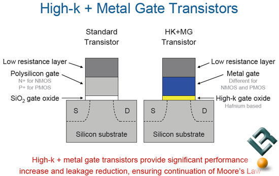 Intel Metal Gate Transistors