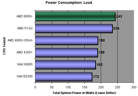 Power Consumption at Idle