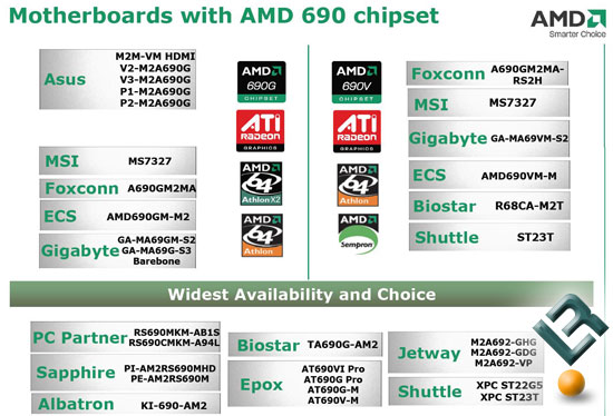 Availability of the AMD 690 Series
